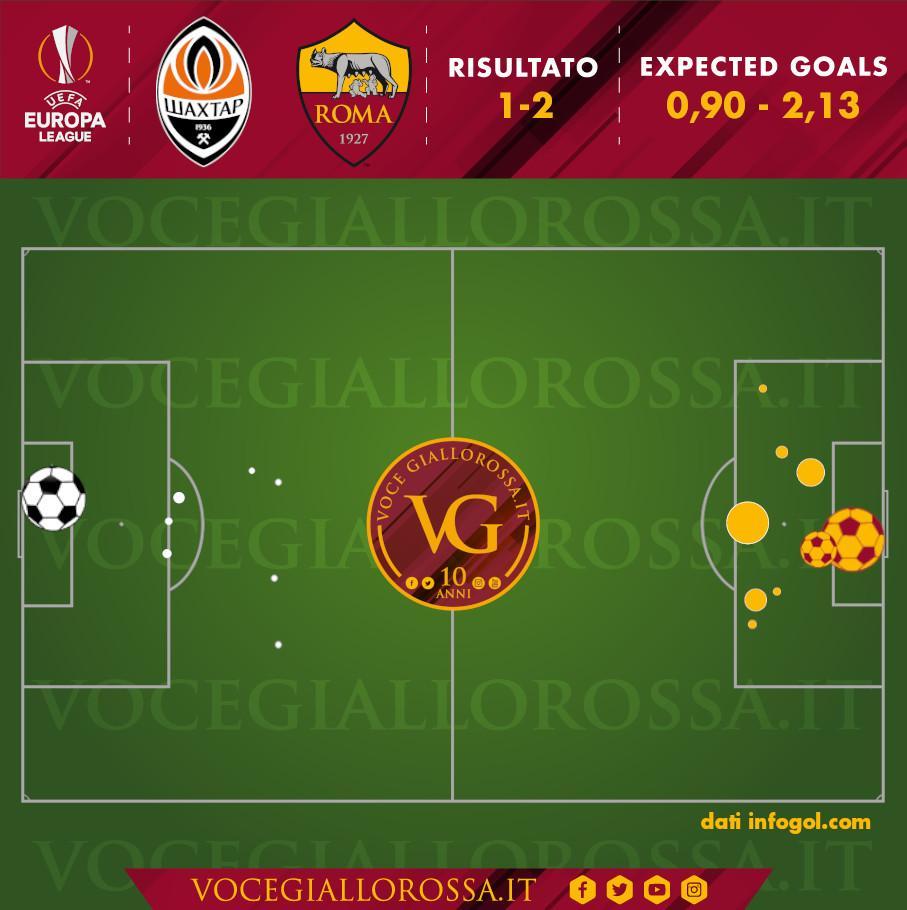 Expected Goals di Shakhtar Donetsk-Roma
