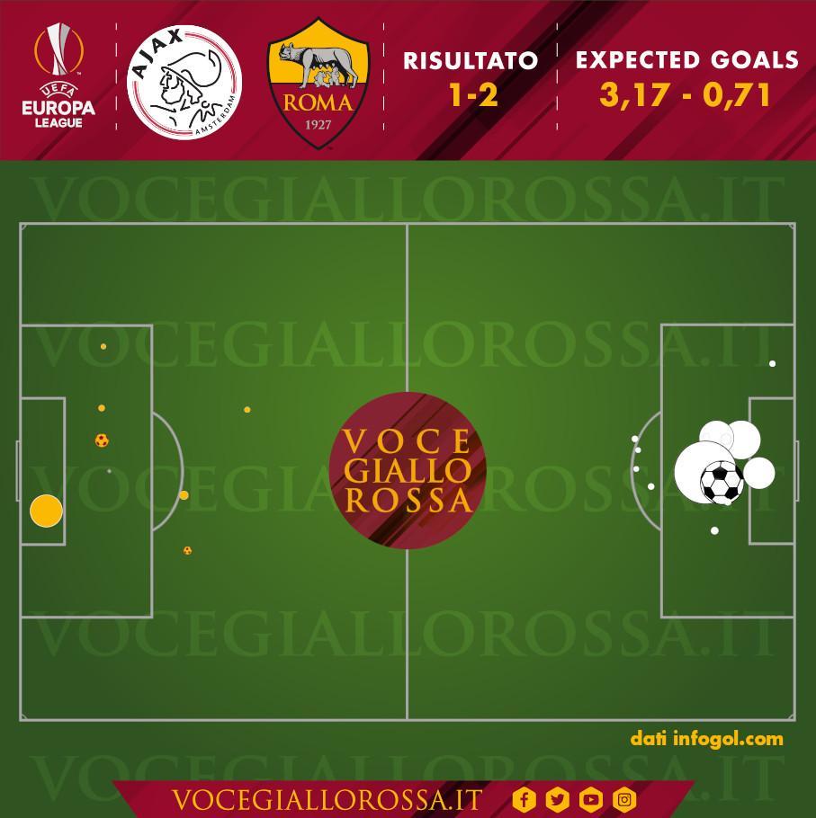 Expected Goals di Ajax-Roma