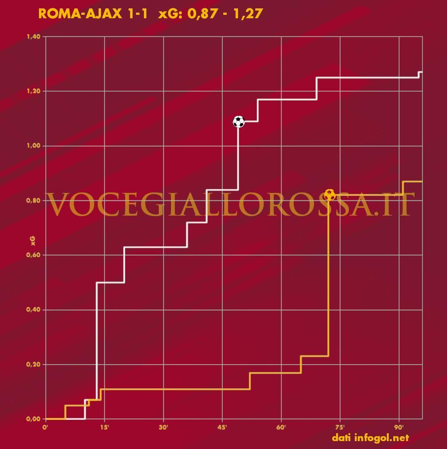 Expected Goals Plot di Roma-Ajax