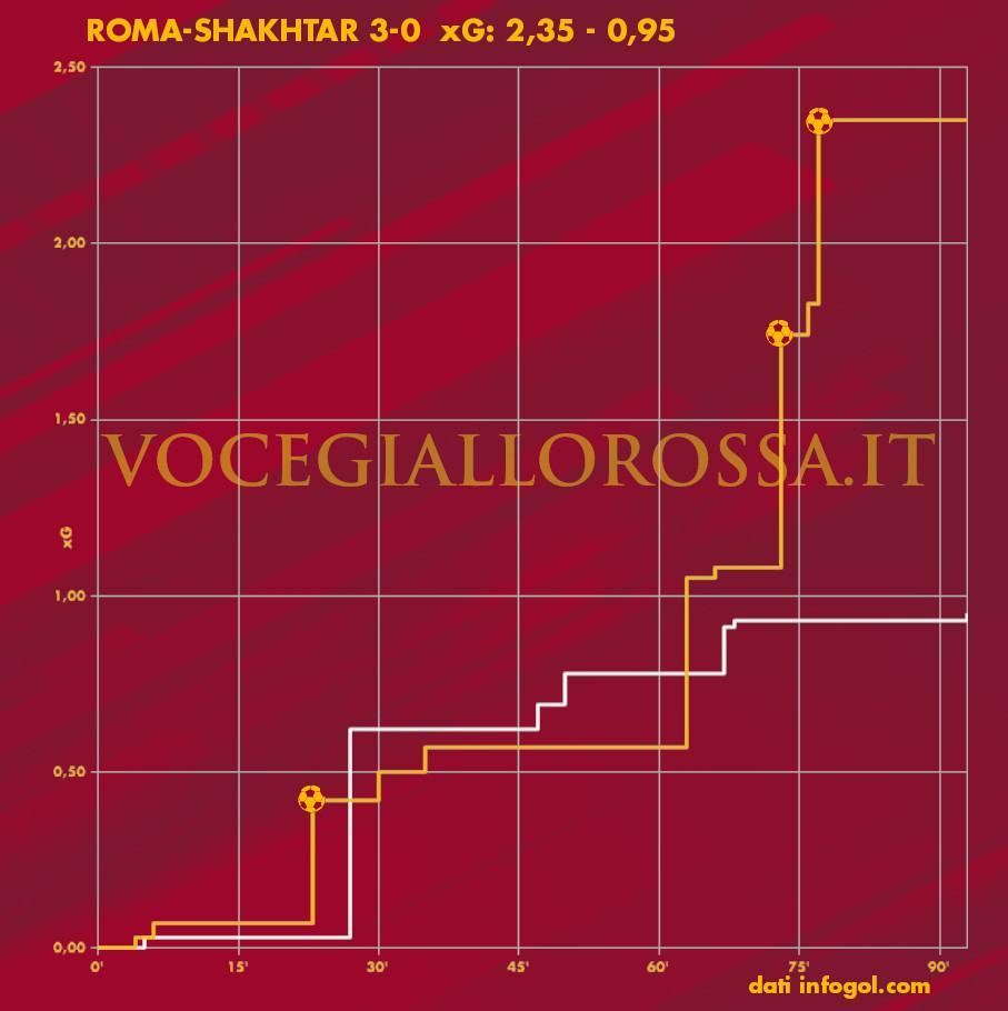 Expected Goals Plot di Roma-Shakhtar Donetsk