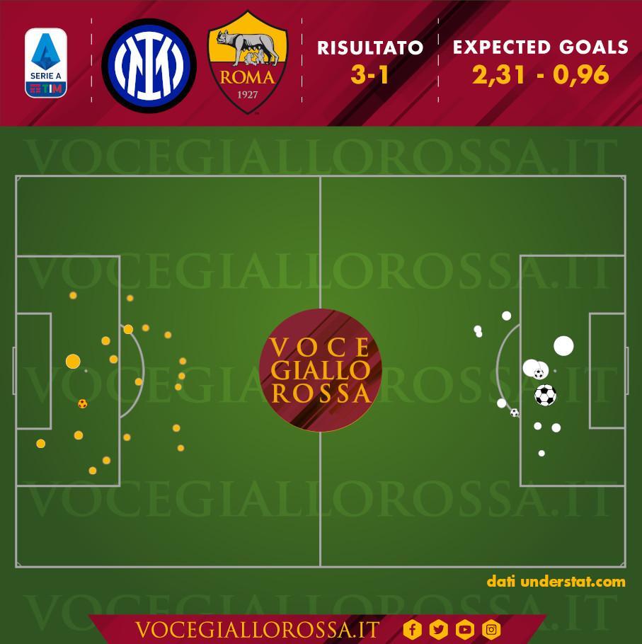 Expected Goals di Inter-Roma