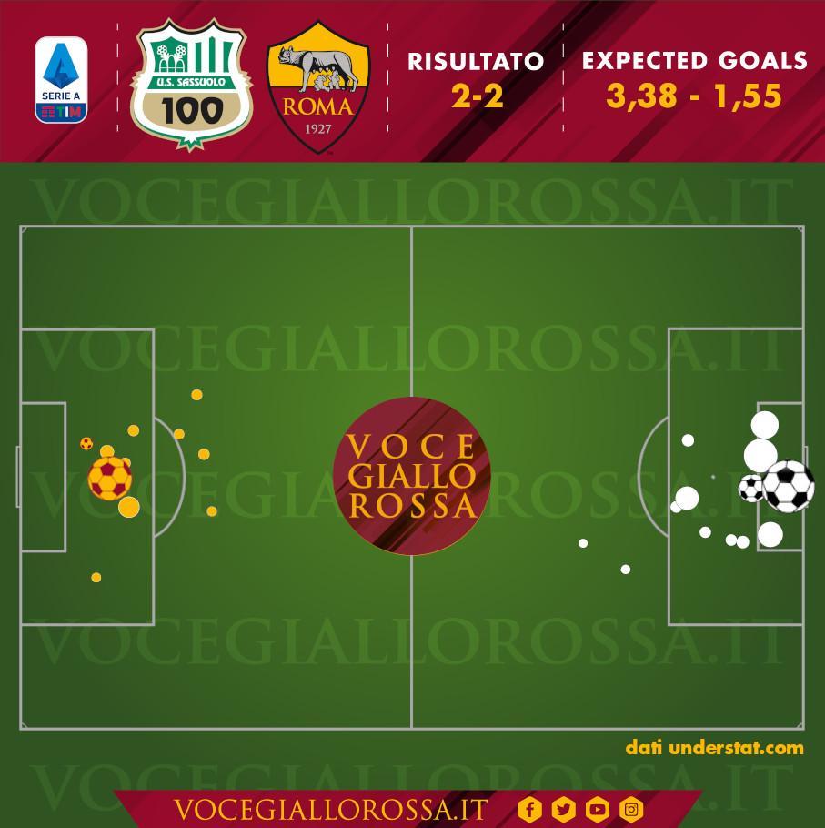 Expected Goals di Sassuolo-Roma 2-2