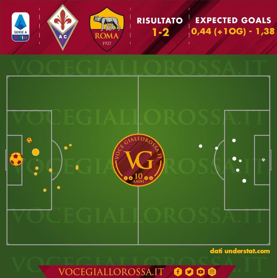 Expected goals di Fiorentina-Roma