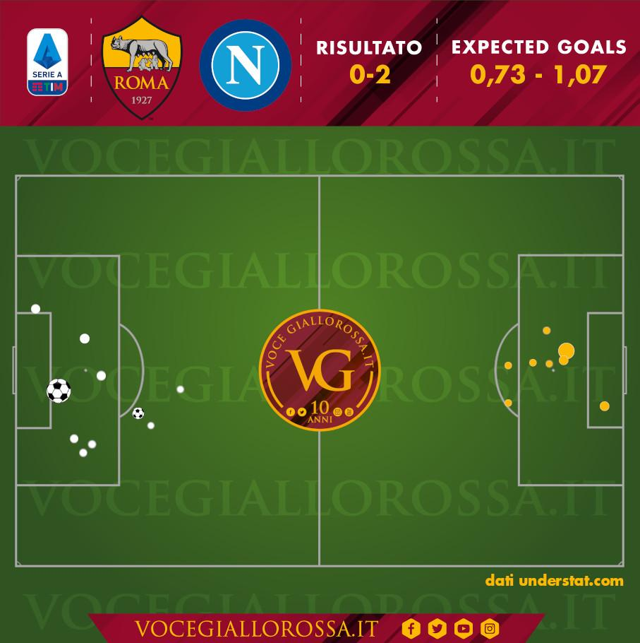 Expected Goals di Roma-Napoli