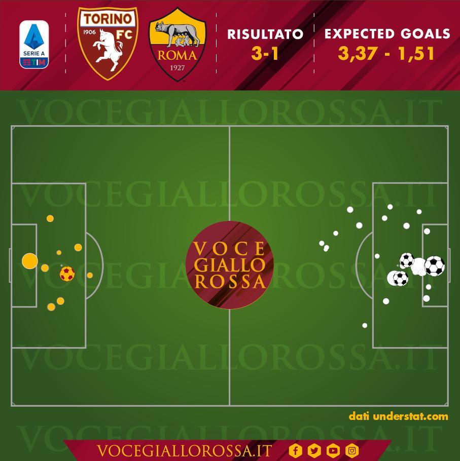 Expected Goals di Torino-Roma