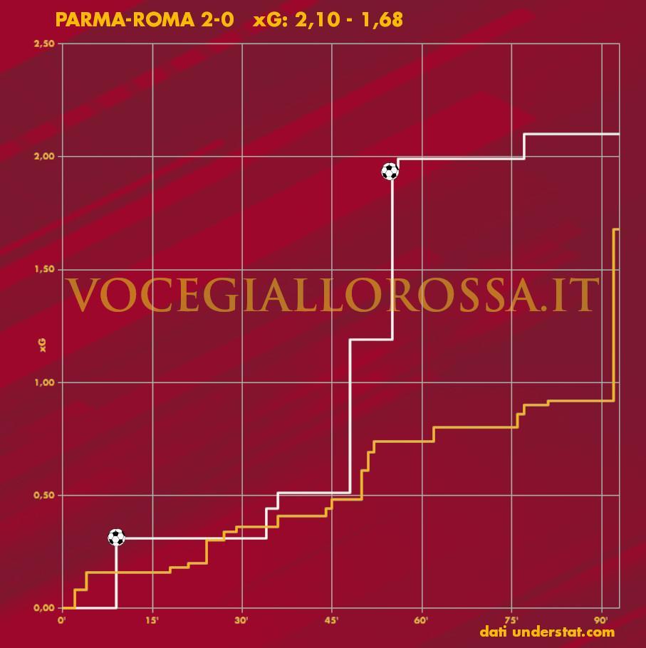 Expected Goals Plot di Parma-Roma