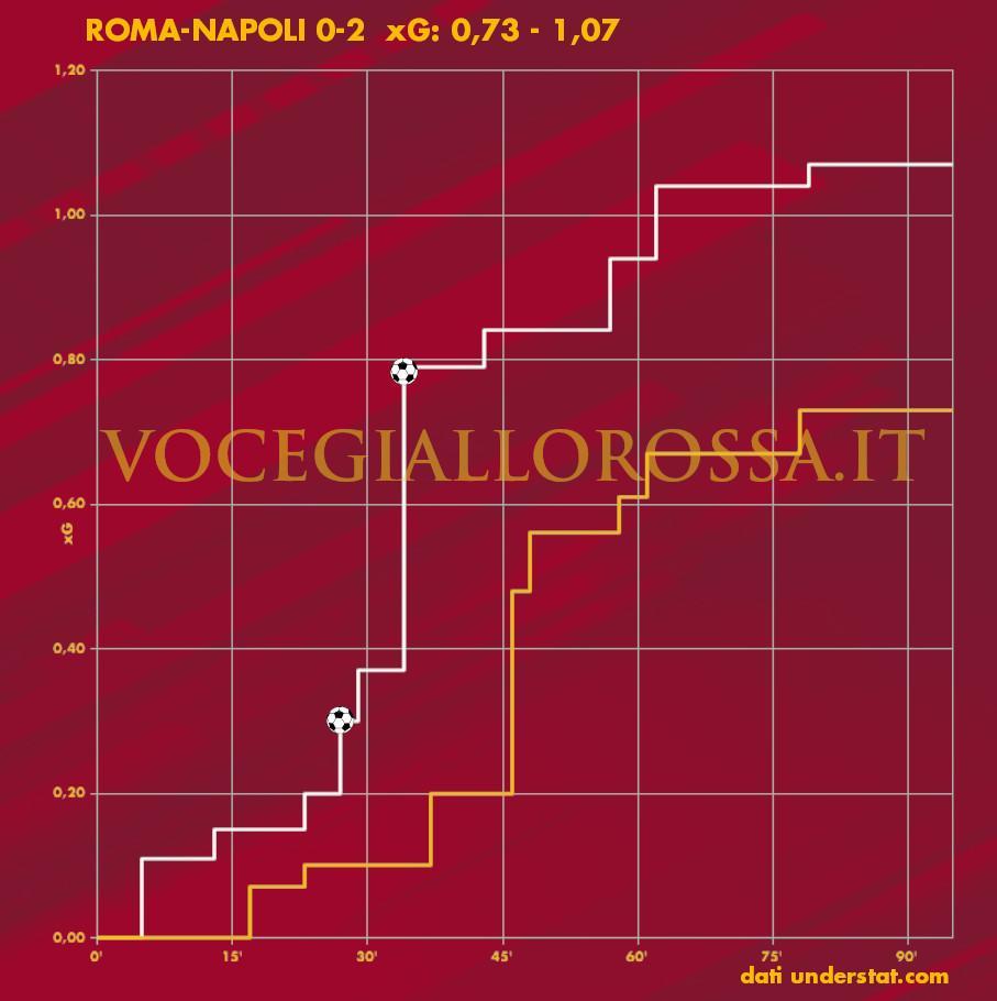 Expected Goals Plot di Roma-Napoli