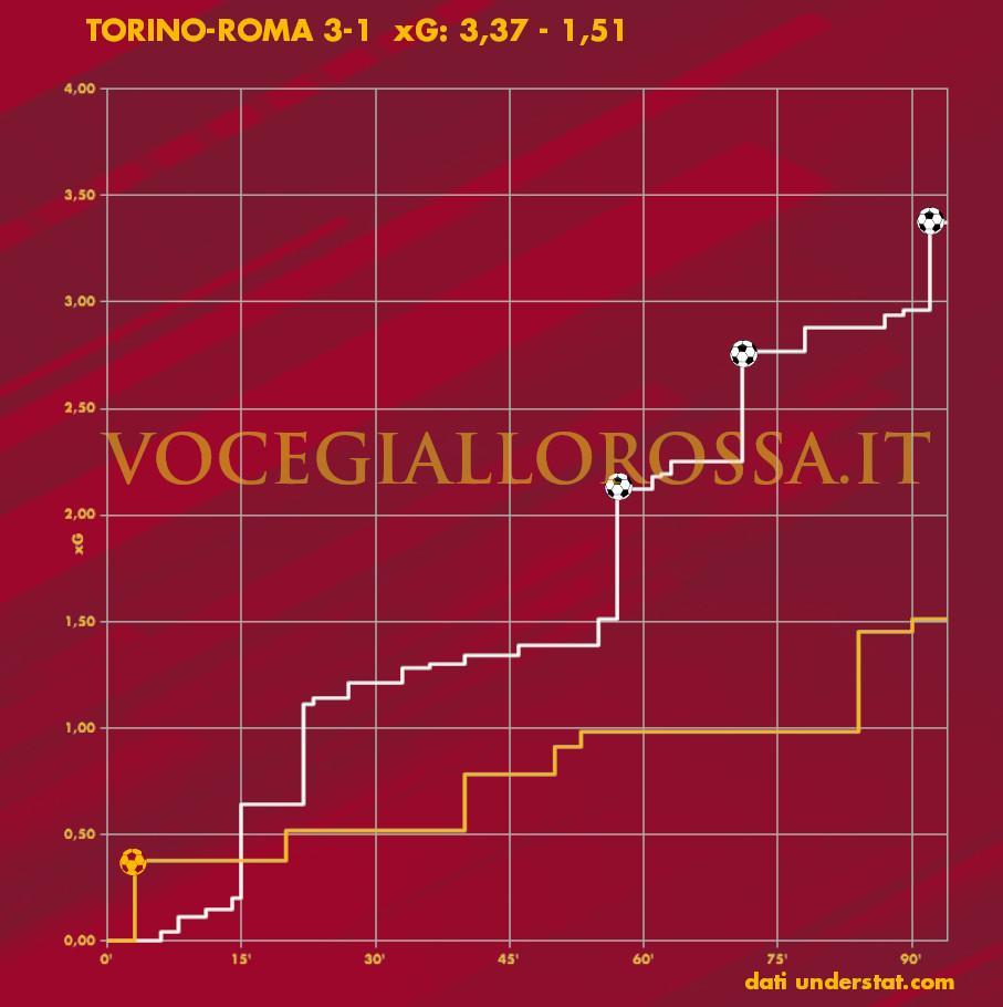 Expected Goals Plot di Torino-Roma