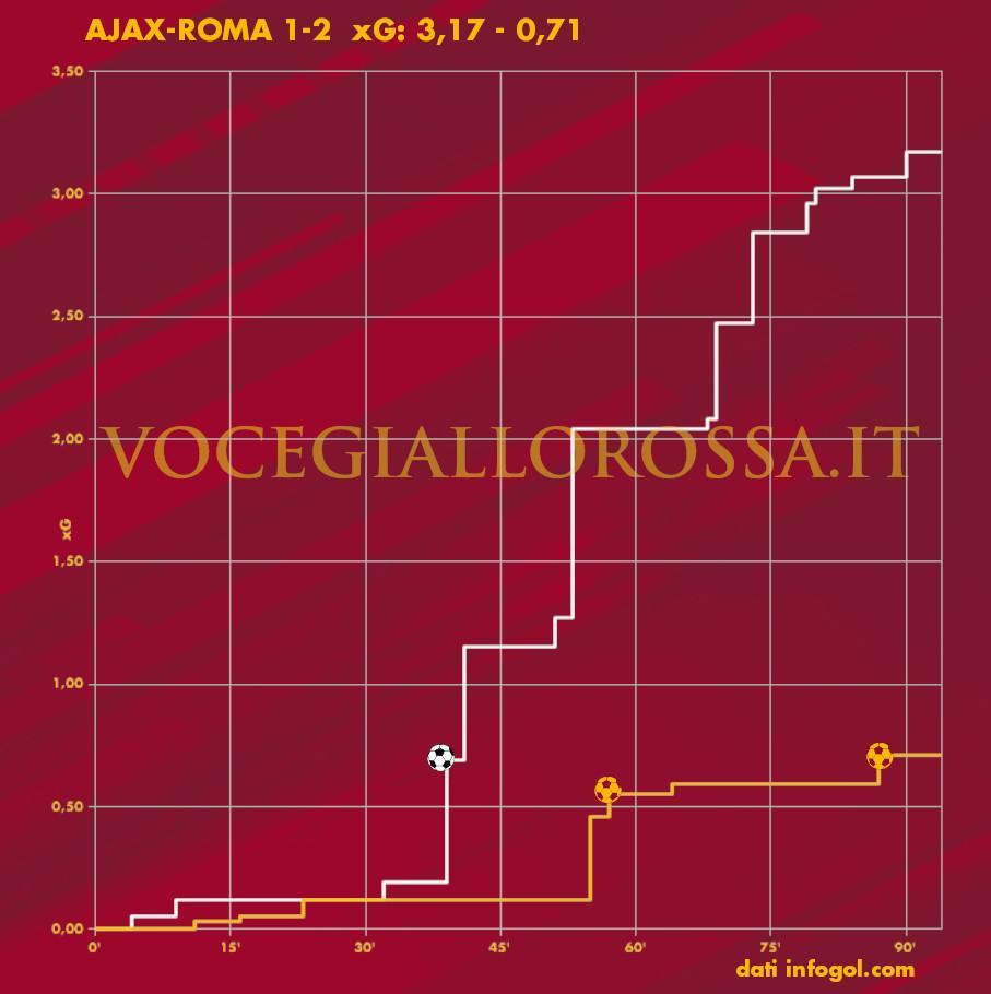 Expected Goals plot di Ajax-Roma