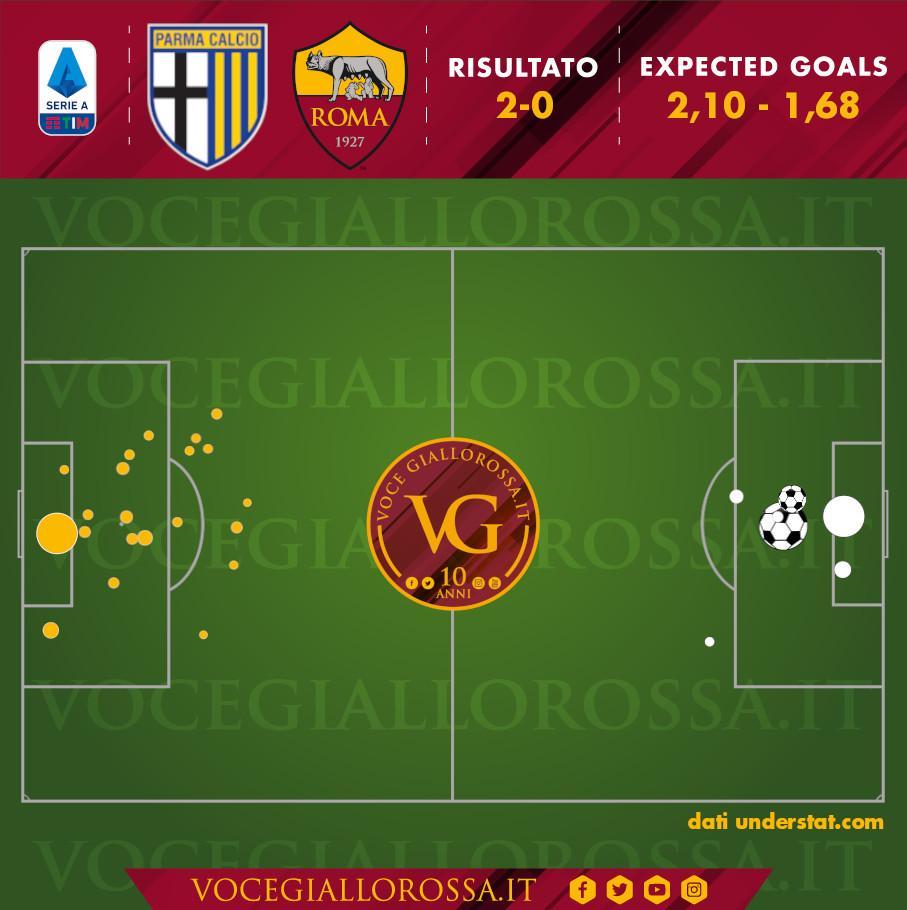 Expected Goals di Parma-Roma