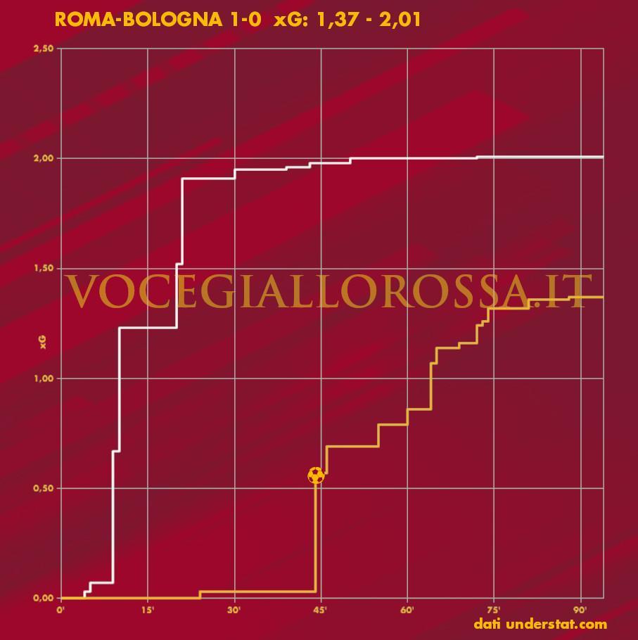 Expected Goals Plot di Roma-Bologna