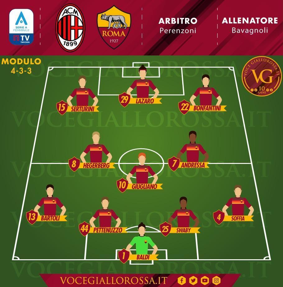 Serie A Femminile - La probabile formazione di Milan-Roma