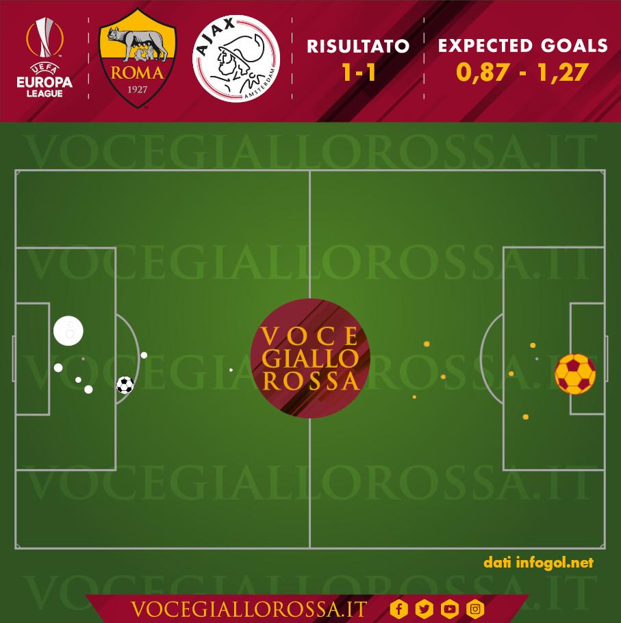 Expected Goal di Roma-Ajax 1-1