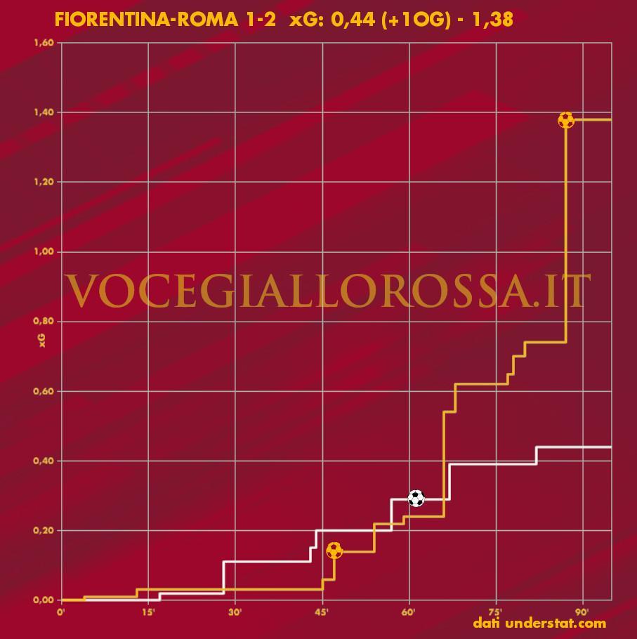 Expected goals plot di Fiorentina-Roma