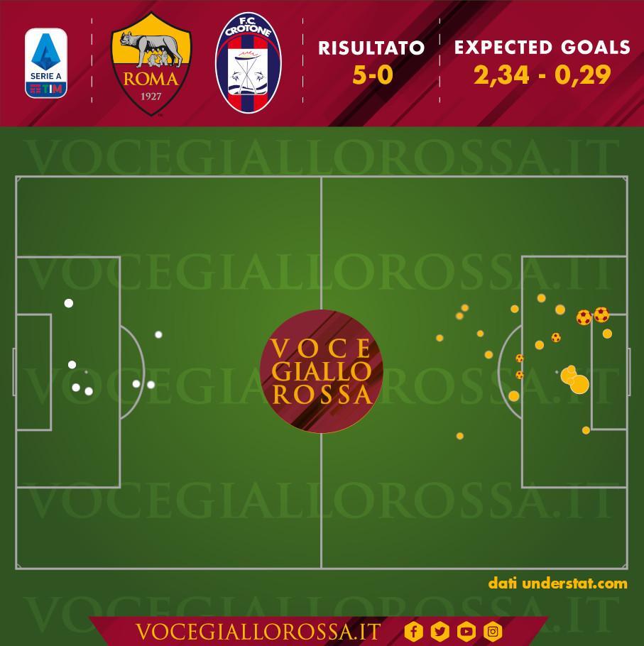 Expected Goals di Roma-Crotone