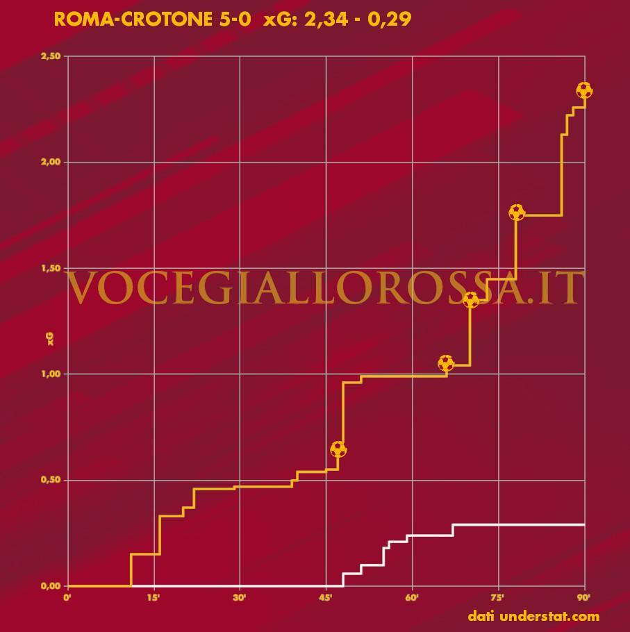 Expected Goals Plot di Roma-Crotone