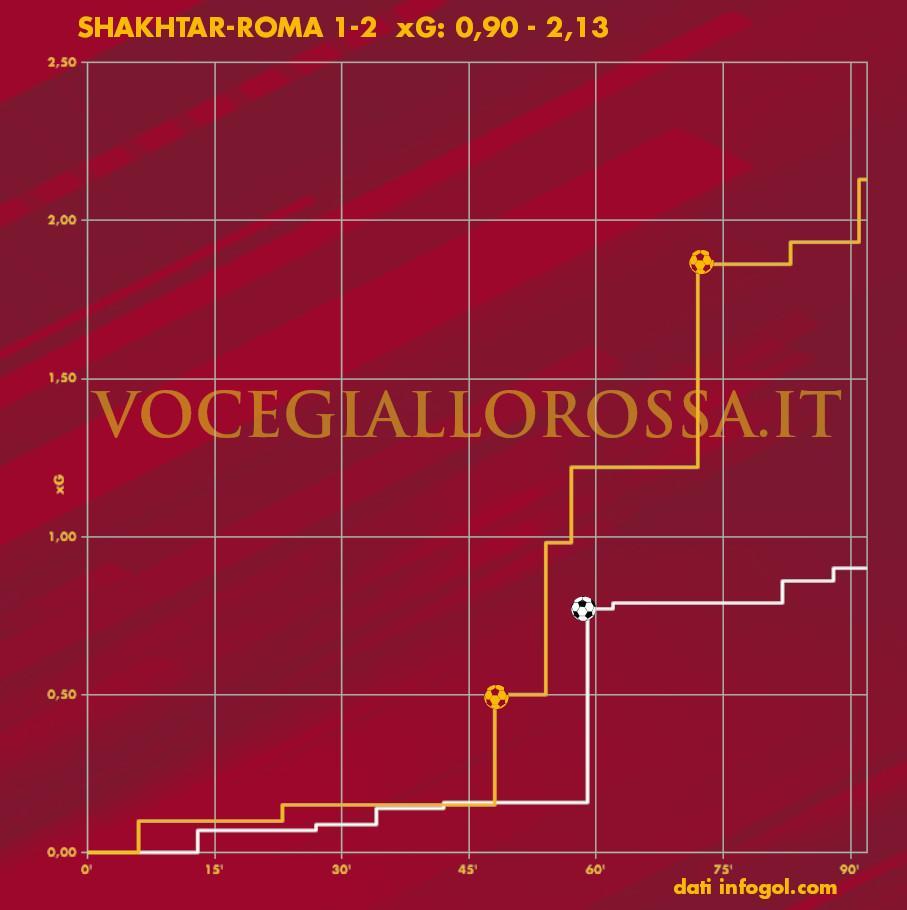 Expected Goals Plot di Shakhtar Donetsk-Roma