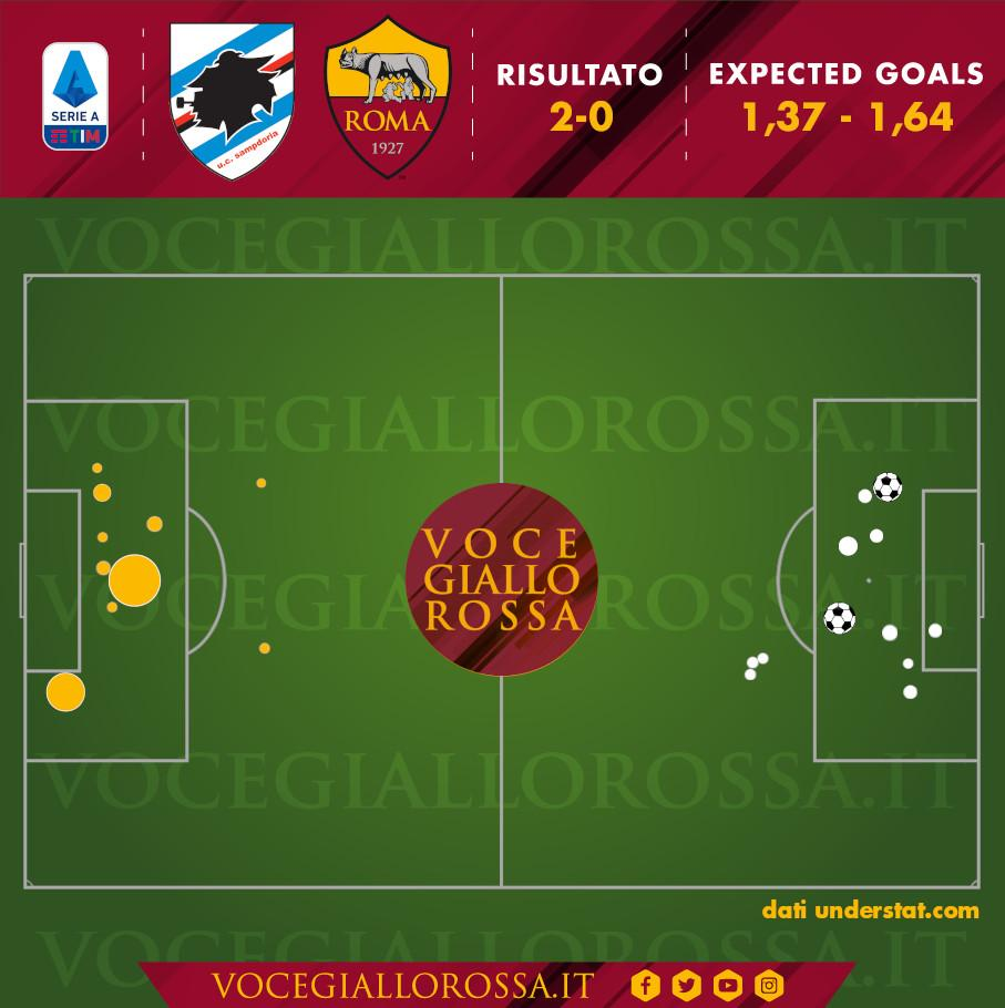 Expected Goals di Sampdoria-Roma